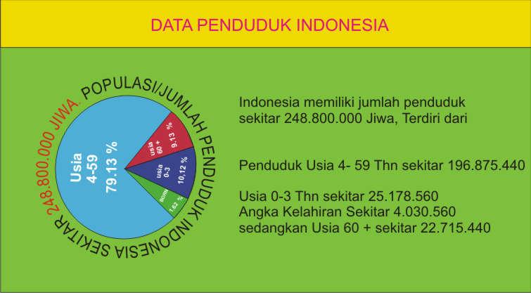data penduduk