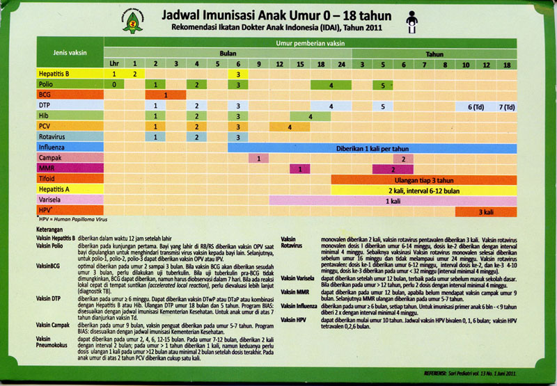 Imunisasil