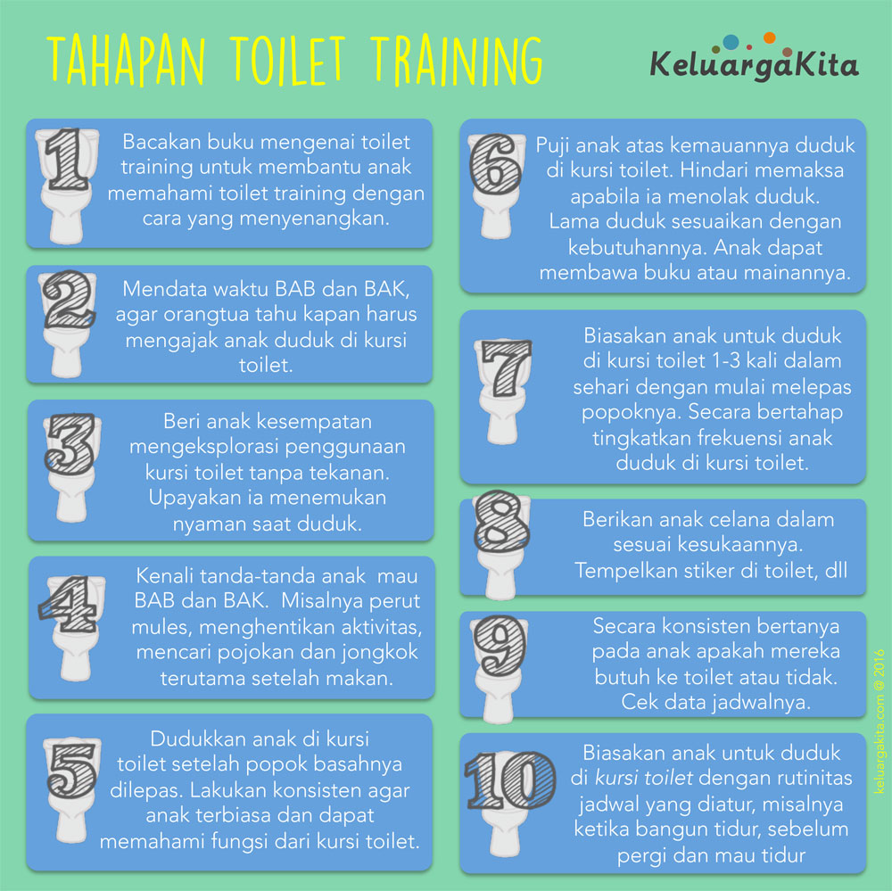 Poster Tahapan Toilet training